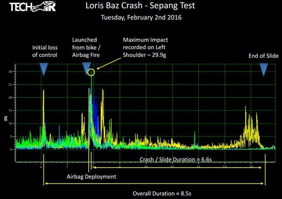 MotoGP. Tutti i dati della caduta di Loris Baz