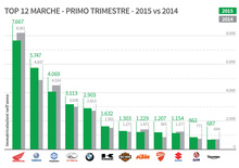 Mercato 2015 vs 2014, le marche che salgono e che scendono